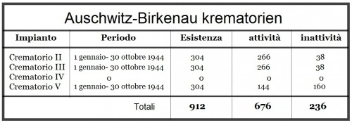 CREMATORI auschwitz-birkenau,attività.jpg